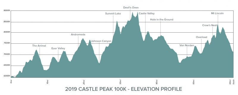 CP100K-Elevation-Chart-2019
